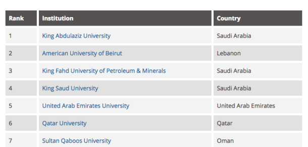 Top 15 universities in the Arab world announced